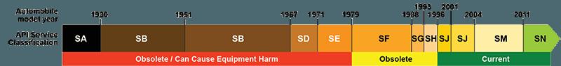 oil-standards-chart-en